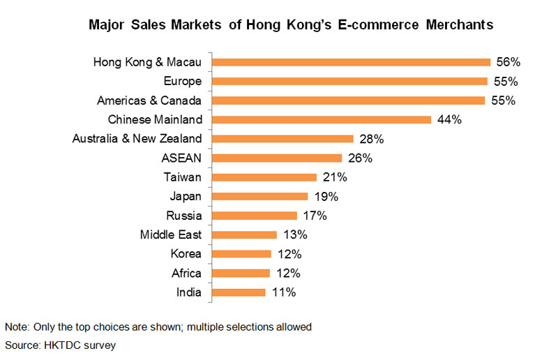Chart: Major Sales Markets of Hong Kong E-commerce Merchants