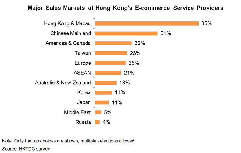 Chart: Major Sales Markets of Hong Kong E-commerce Service Providers