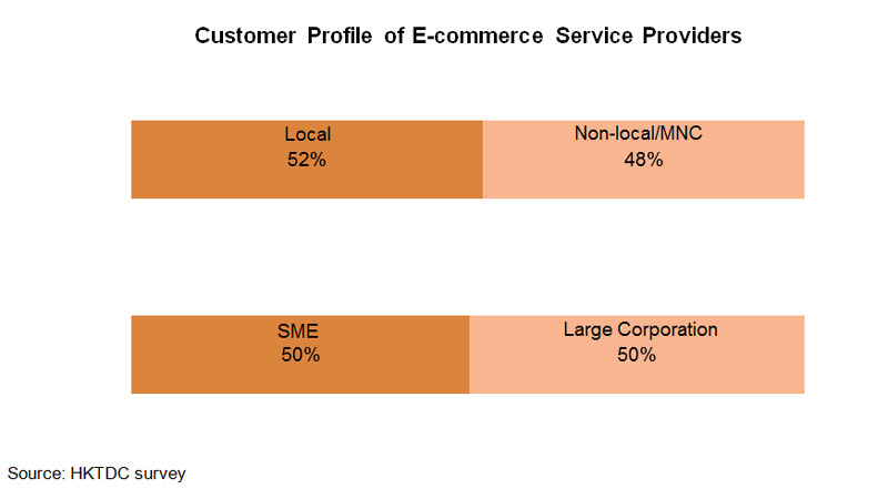 Chart: Customer Profile of E-commerce Service Providers