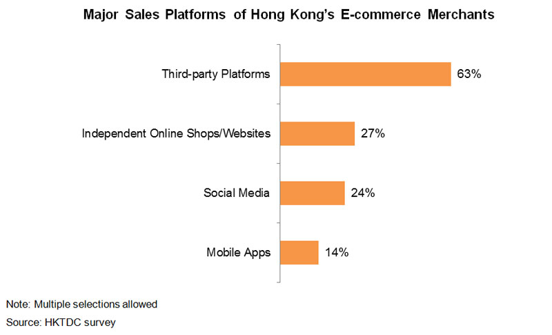 Chart: Major Sales Platforms of Hong Kong E-commerce Merchants