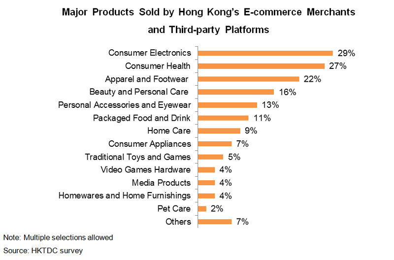 Chart: Major Products Sold by Hong Kong E-commerce Merchants and Third-party Platforms