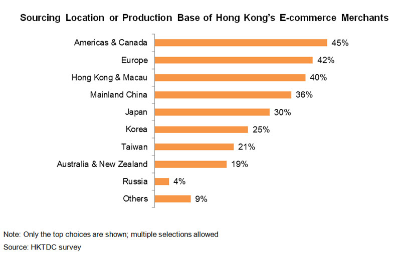 Chart: Sourcing Location or Production Base of Hong Kong E-commerce Merchants