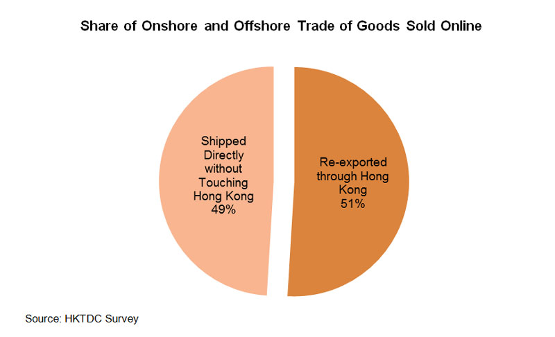 Chart: Share of Onshore and Offshore Trade of Goods Sold Online