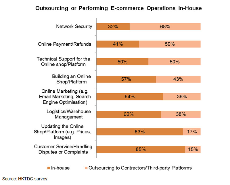 Chart: Outsourcing or Performing E-commerce Operations In-House