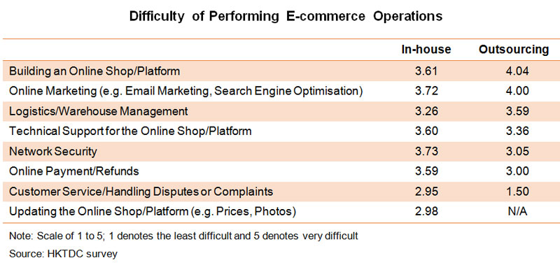 Table: Difficulty of Performing E-commerce Operations