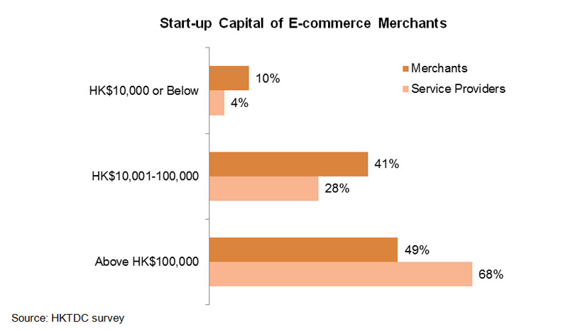 Table: Start-up Capital of E-commerce Merchants