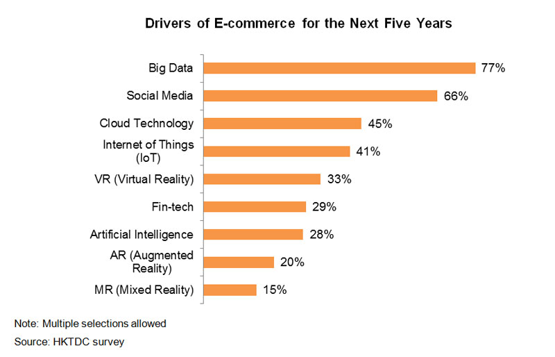Chart: Drivers of E-commerce for the Next Five Years