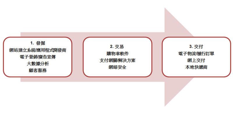 圖:電子商貿的過程