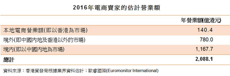 表:2016年電商賣家的估計營業額