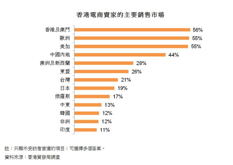 圖:香港電商賣家的主要銷售市場