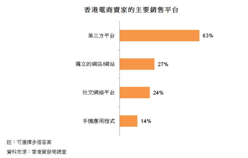 圖:香港電商賣家的主要銷售平台