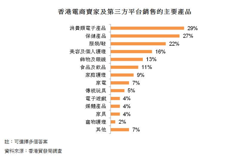 圖:香港電商賣家及第三方平台銷售的主要產品