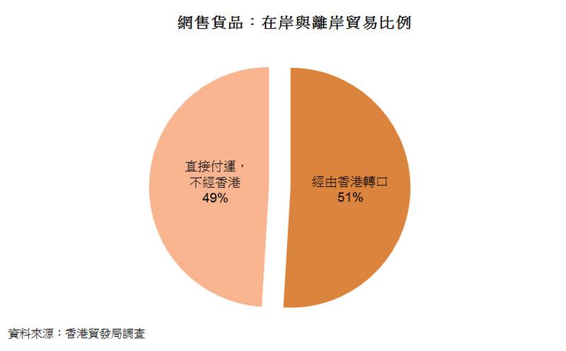 圖:網售貨品:在岸與離岸貿易比例