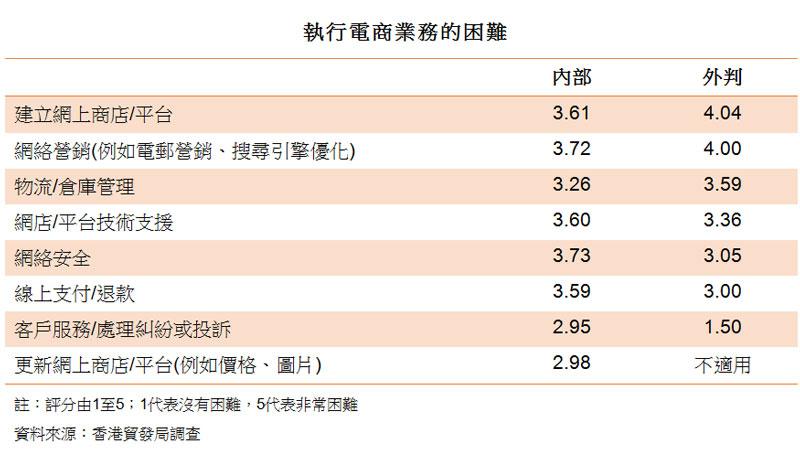 表:執行電商業務的困難