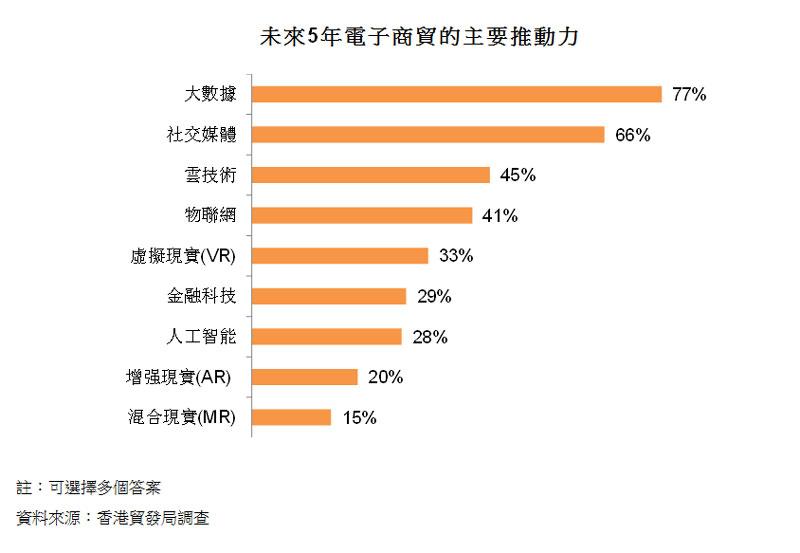 圖:未來5年電子商貿的主要推動力