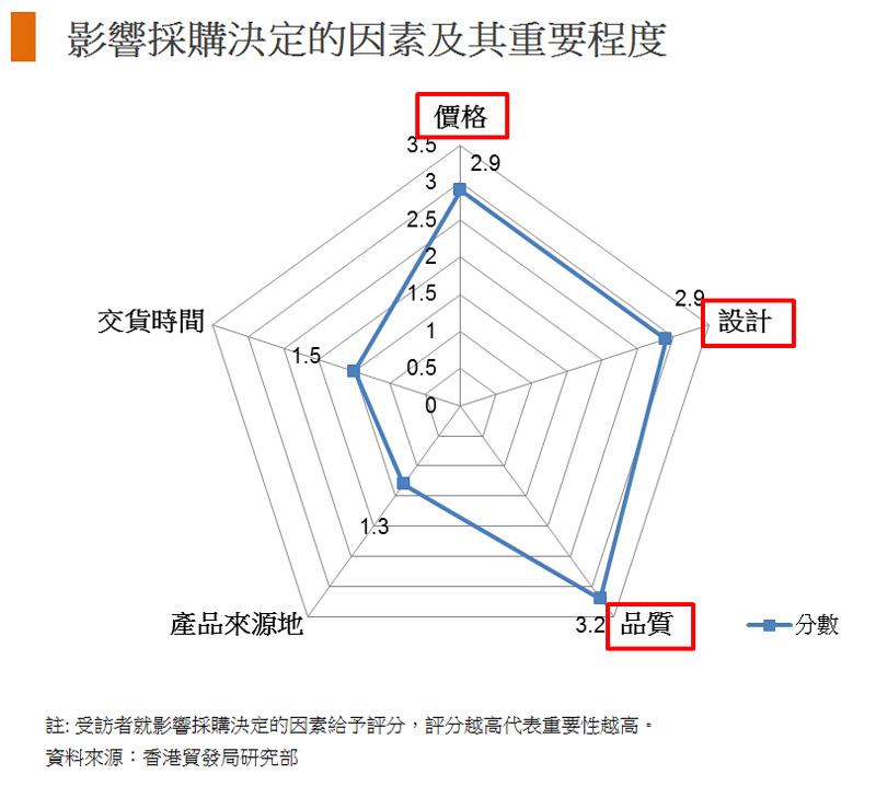 图: 影响采购决定的因素及其重要程度