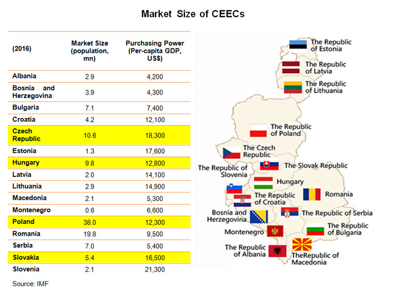 Picture: Market Size of CEECs