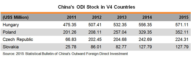 Table: China ODI Stock in V4 Countries