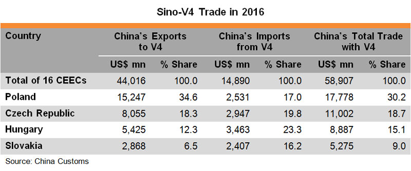 Table Sino V4 Trade in 2016