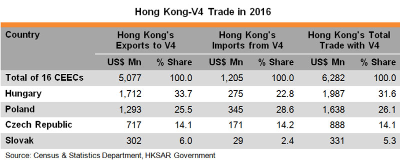Table: Hong Kong V4 Trade in 2016