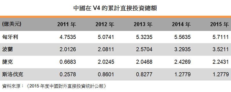 表:中國在 V4的累計直接投資總額
