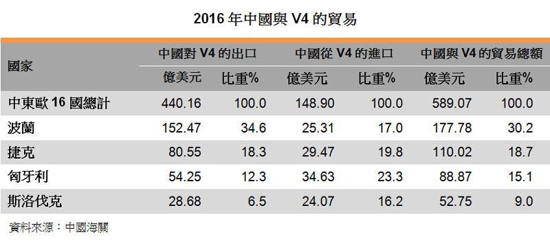 表:2016年中國與V4的貿易