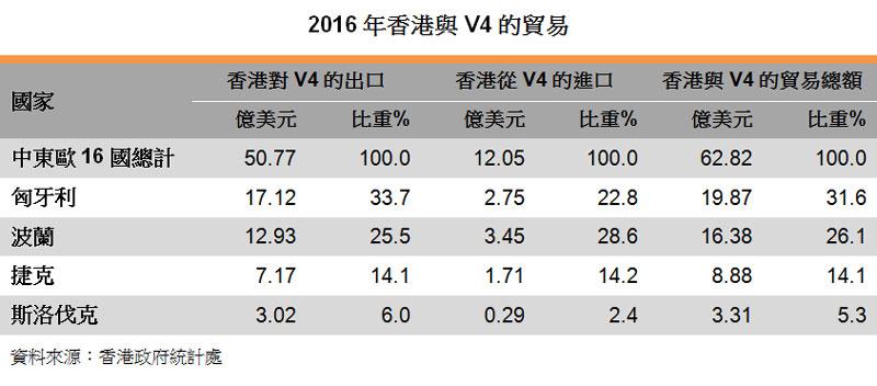 表:2016年香港與V4的貿易