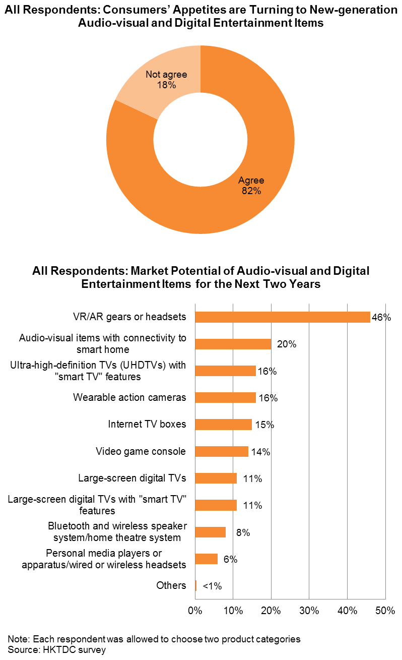 Chart: All Responsdents: Consumers' Appetites are Turning to New-generation Audio-visual and Digital