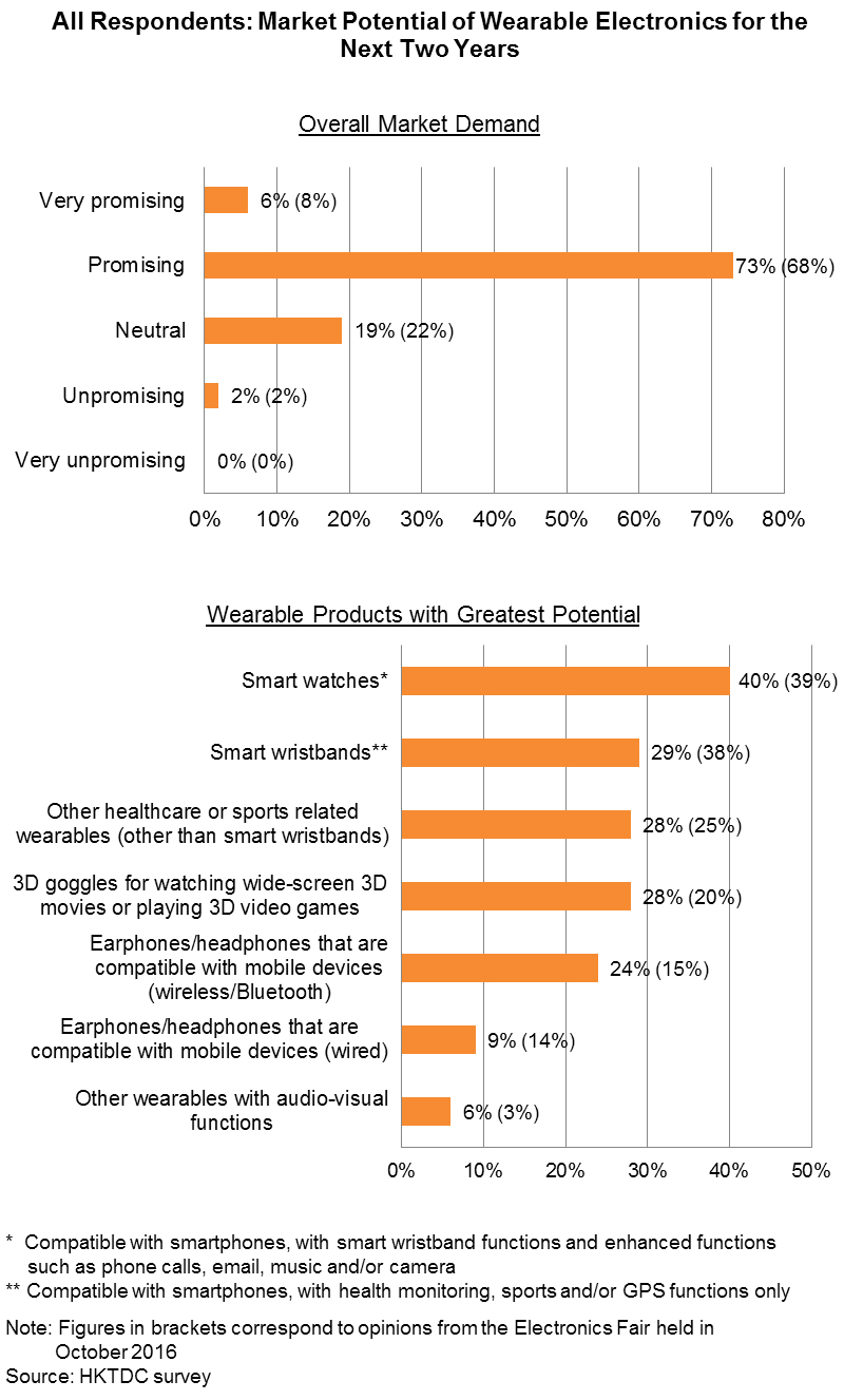Chart: All Respondents: Market Potential of Wearable Electronics for the Next Two Years