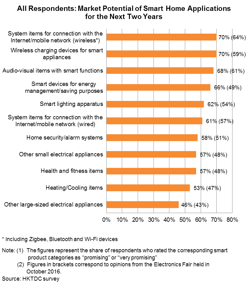 Chart: All Respondents: Market Potential of Smart Home Applications for the Next Two Years