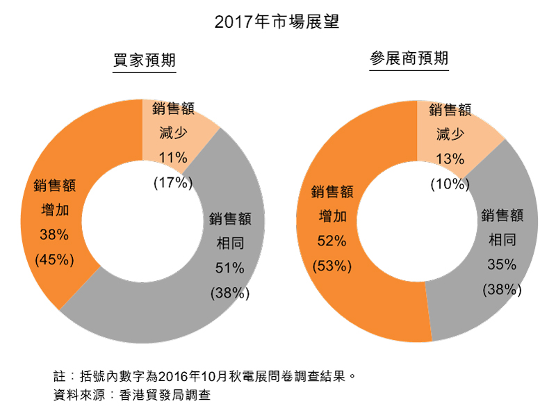 图:2017年市场展望