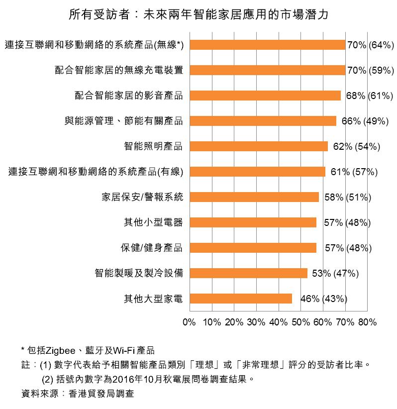 图:所有受访者:未来两年智能家居应用的市场潜力
