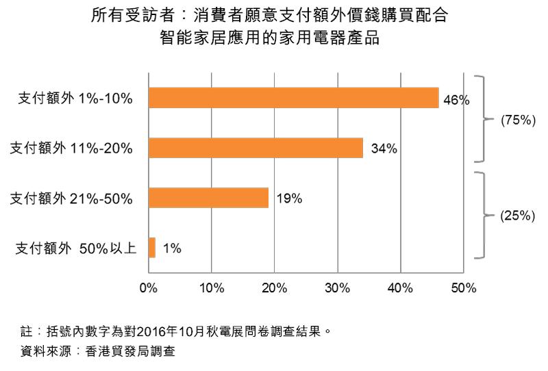 图:所有受访者:消费者愿意支付额外价钱购买配合智能家居应用的家用电器产品