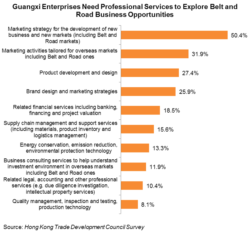 Chart:Guangxi Enterprises Need Professional Services to Explore Belt and Road Business Opportunities