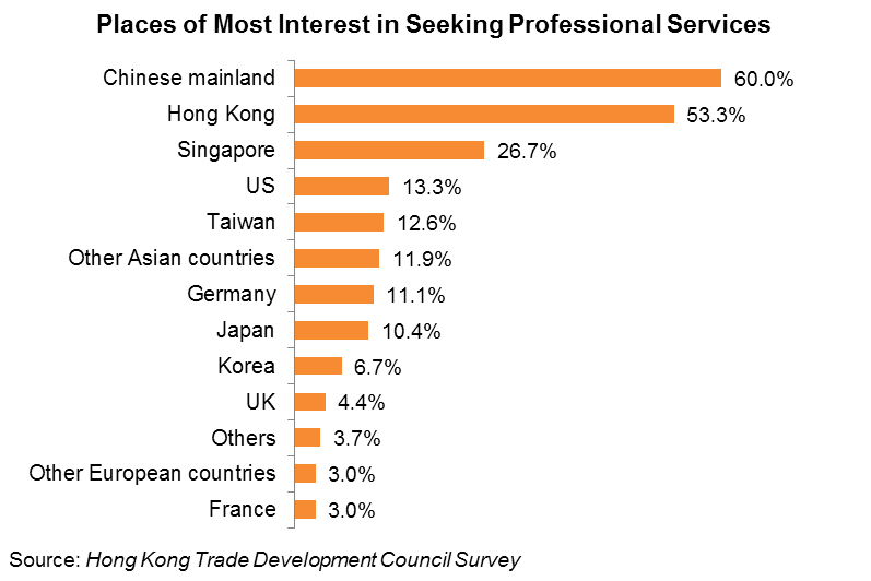Chart: Places of Most Interest in Seeking Professional Services