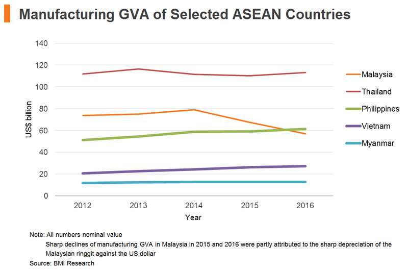 Chart: Manufacturing GVA of Selected ASEAN Countries