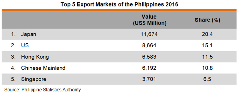 Table: Top 5 Export Markets of the Philippines 2016