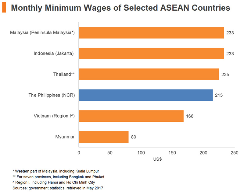 Chart: Monthly Minimum Wages of Selected ASEAN Countries