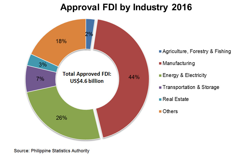 Chart: Approved FDI by Industry 2016