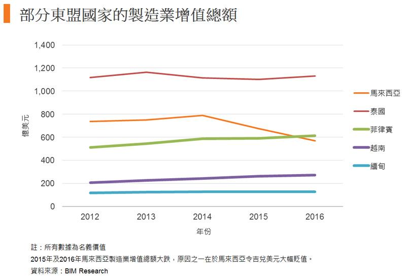 圖: 部分東盟國家的製造業增值總額