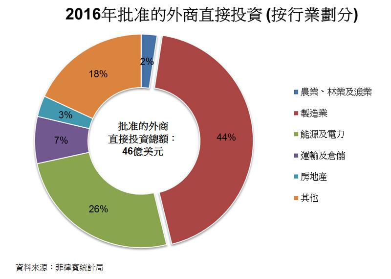圖: 2016年批准的外商直接投資 (按行業劃分)