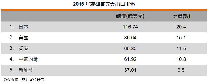表: 2016年菲律賓五大出口市場