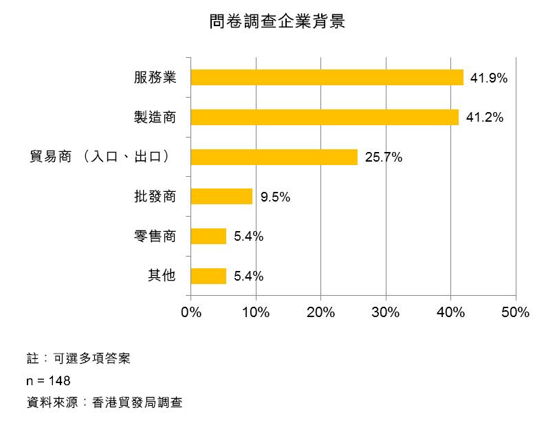 表:問卷調查企業背景