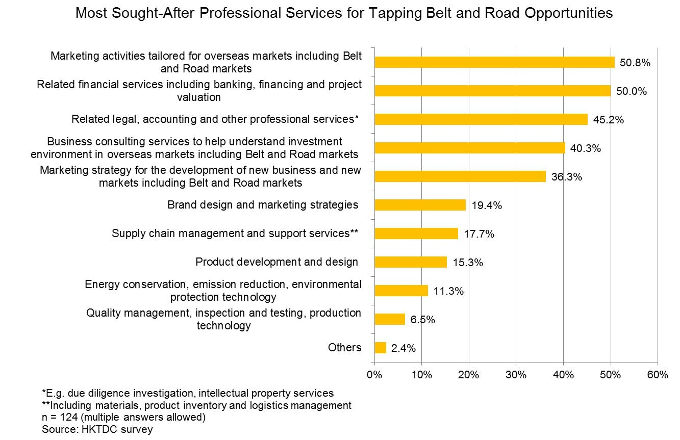 Chart: Most Sought-After Professional Services for Tapping Belt and Road Opportunities