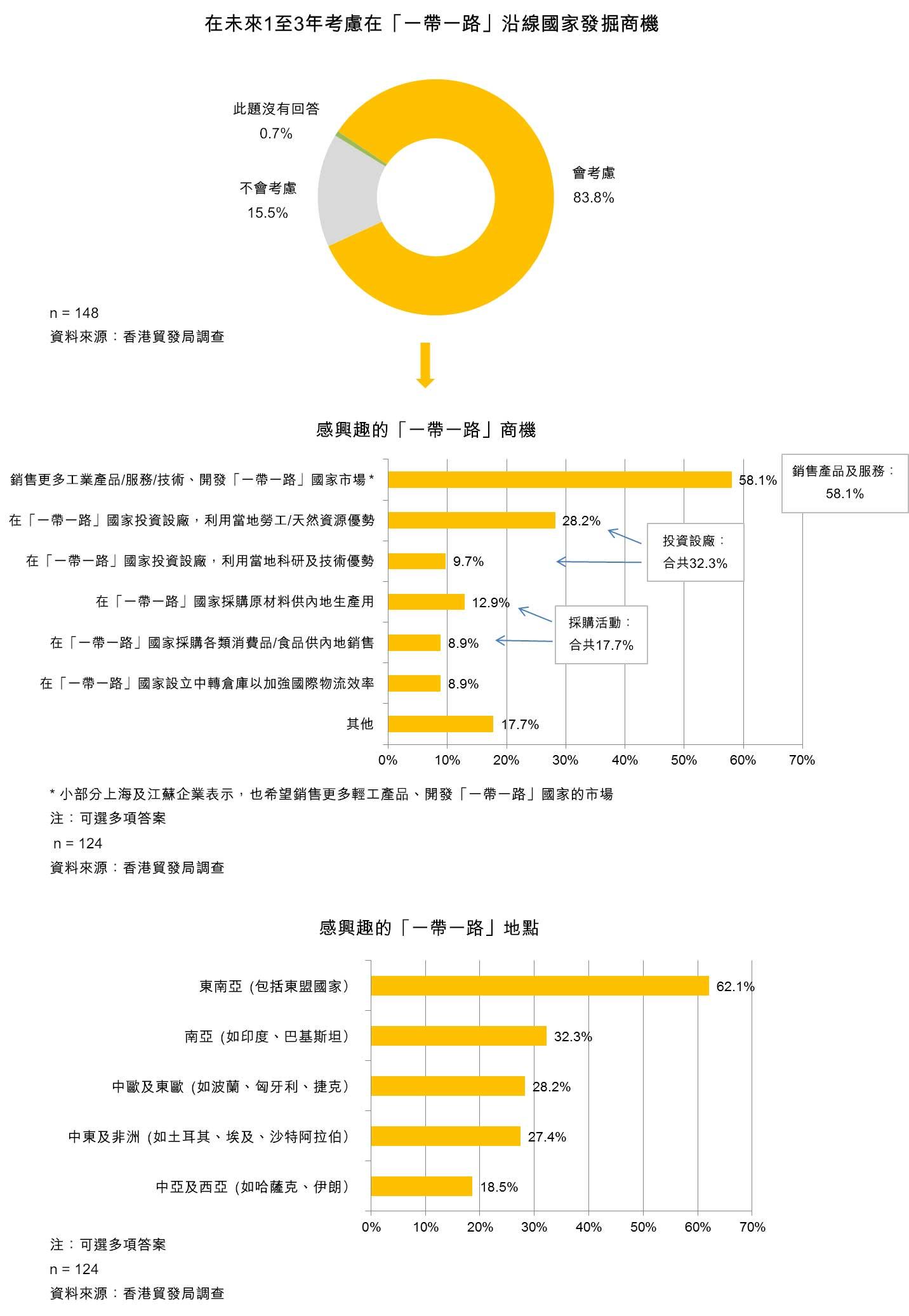 表:在未來1至3年考慮在「一帶一路」沿線國家發掘商機