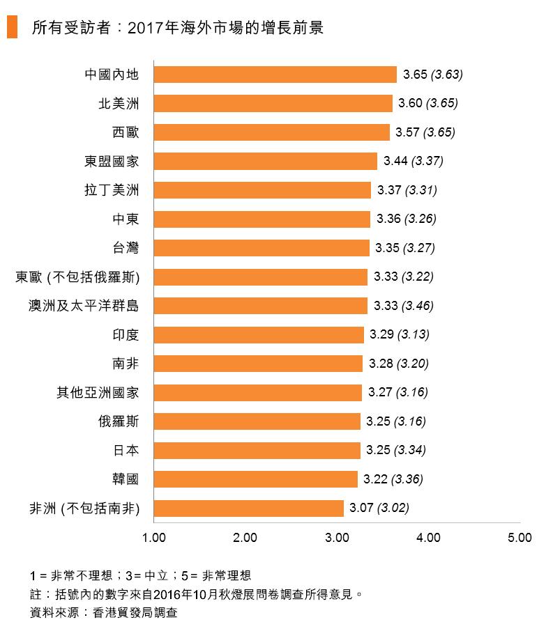 图:所有受访者:2017年海外市场的增长前景