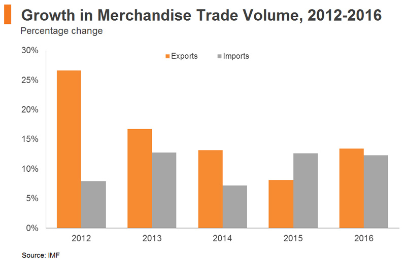 Chart: Growth in Merchandise Trade Volume, 2012-2016