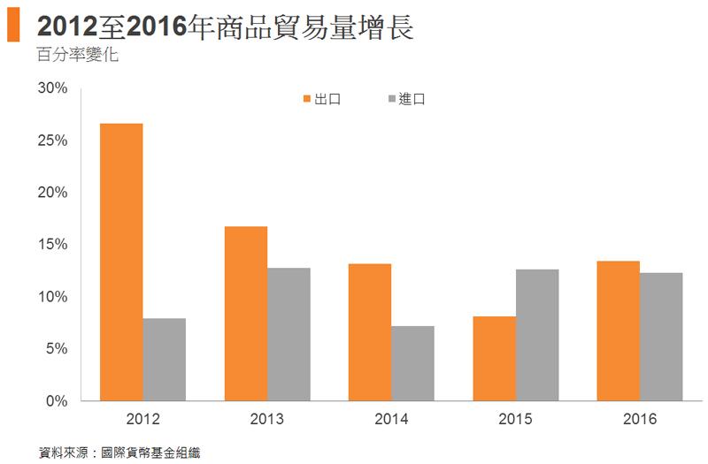 圖: 2012至2016年商品貿易量增長
