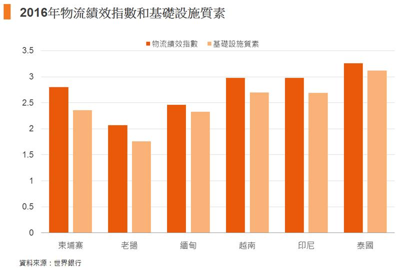 圖: 2016年物流績效指數和基礎設施質素