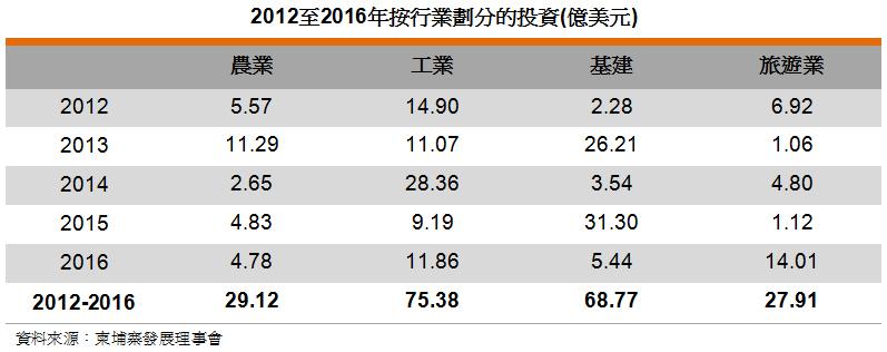 表: 2012至2016年按行業劃分的投資(億美元)